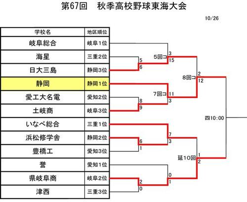2014autumn_tokai